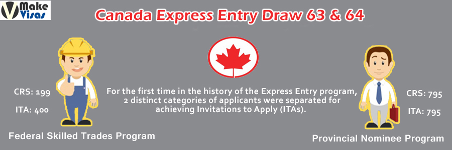 Express Entry Draw 63 & 64: Trades and Provincial Candidates chosen for Canada PR Visa